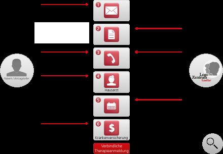 Grafik zum Anmeldeprozess